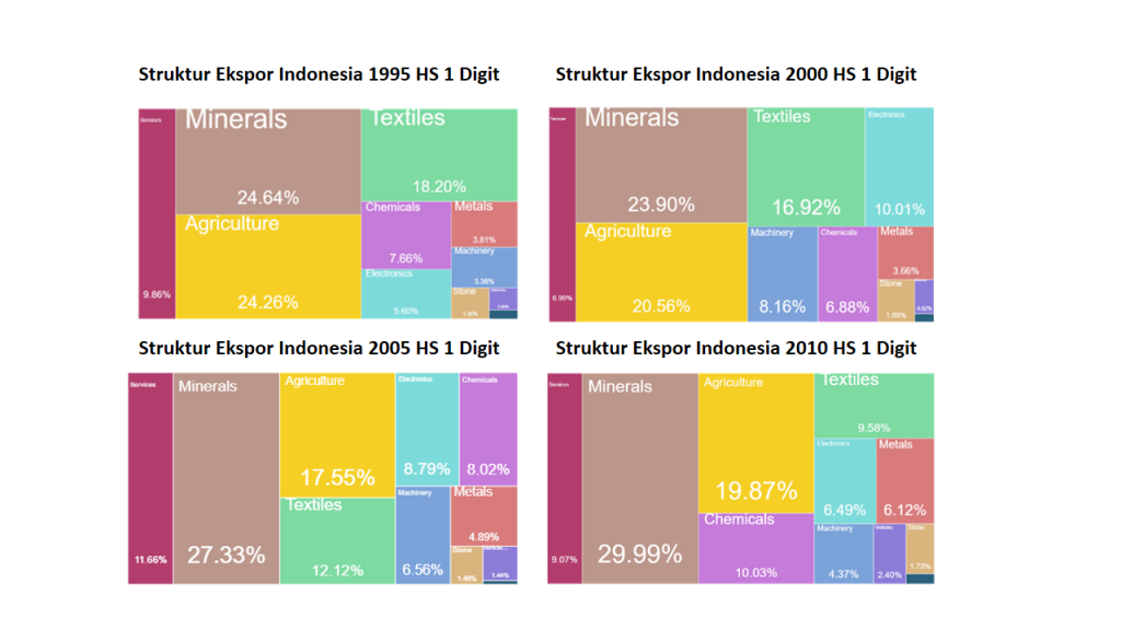 What did Indonesia export in 2000